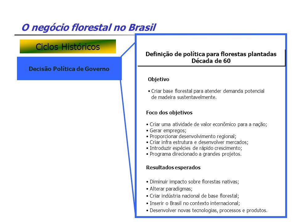 O negócio florestal no Brasil Decisão Política de Governo Definição de política para florestas plantadas Década de 60 Definição de política para flore