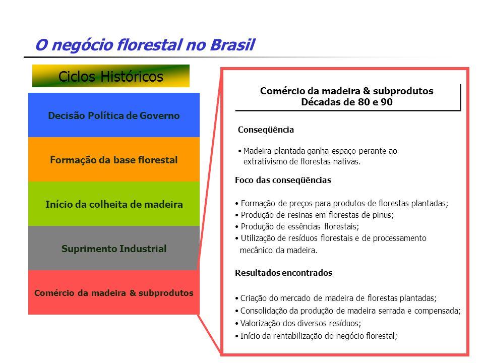 O negócio florestal no Brasil Decisão Política de Governo Comércio da madeira & subprodutos Décadas de 80 e 90 Comércio da madeira & subprodutos Décad