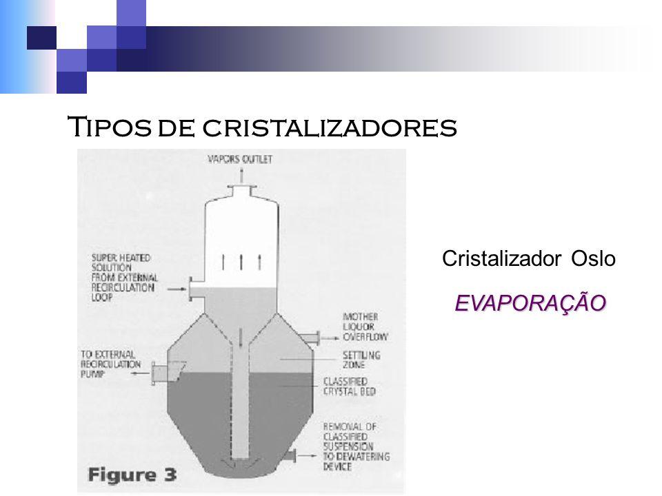 Cristalizador Oslo EVAPORAÇÃO