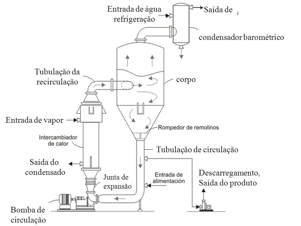 Descarregamento, Saída do produto Tubulação de circulação corpo condensador barométrico Saída de Entrada de água refrigeração Tubulação da recirculaçã