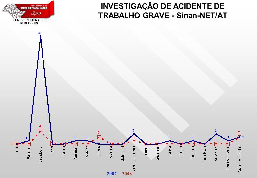 INVESTIGAÇÃO DE ACIDENTE DE TRABALHO GRAVE - Sinan-NET/AT 2007 2008 CEREST REGIONAL DE BEBEDOURO