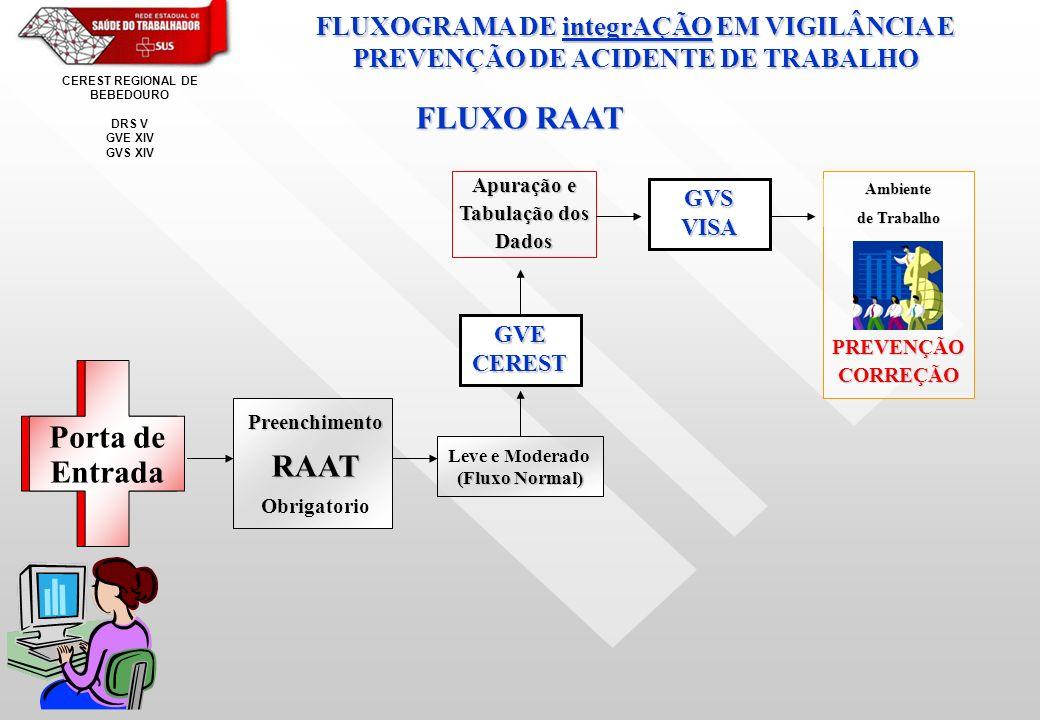 Porta de Entrada PreenchimentoRAAT Obrigatorio Leve e Moderado (Fluxo Normal) GVE CEREST Apuração e Tabulação dos Dados GVS VISA PREVENÇÃOCORREÇÃO Ambiente de Trabalho FLUXOGRAMA DE integrAÇÃO EM VIGILÂNCIA E PREVENÇÃO DE ACIDENTE DE TRABALHO FLUXO RAAT CEREST REGIONAL DE BEBEDOURO DRS V GVE XIV GVS XIV