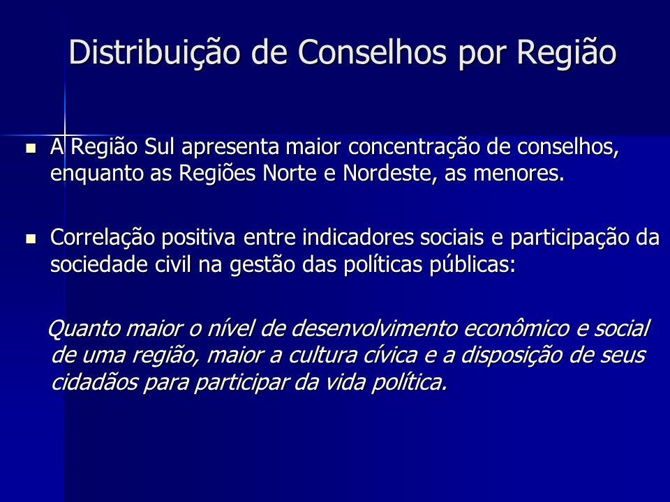 A Região Sul apresenta maior concentração de conselhos, enquanto as Regiões Norte e Nordeste, as menores. A Região Sul apresenta maior concentração de