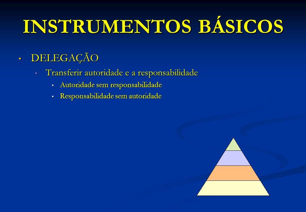 INSTRUMENTOS BÁSICOS DELEGAÇÃO DELEGAÇÃO Transferir autoridade e a responsabilidade Transferir autoridade e a responsabilidade Autoridade sem responsa