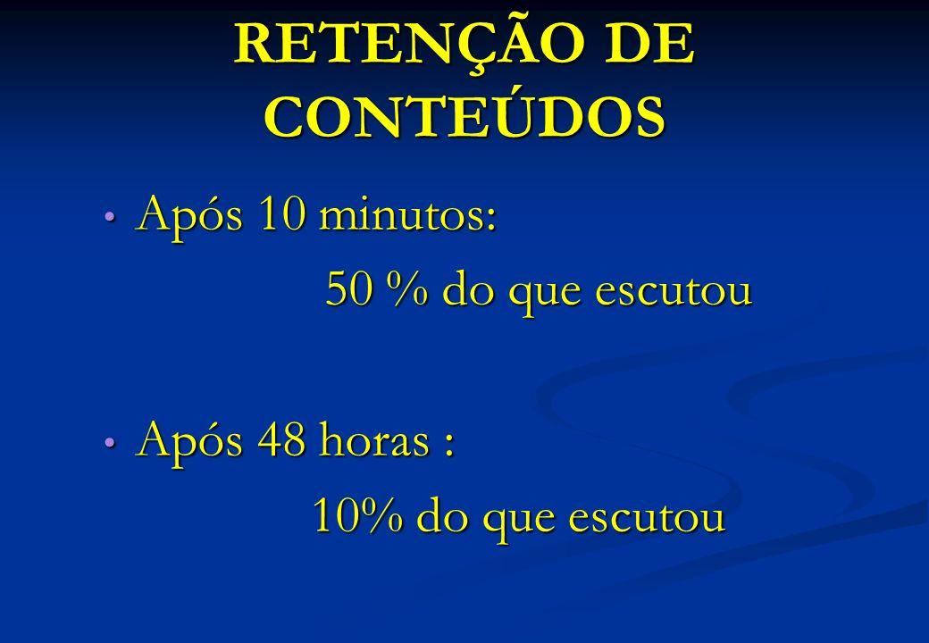 RETENÇÃO DE CONTEÚDOS Após 10 minutos: Após 10 minutos: 50 % do que escutou 50 % do que escutou Após 48 horas : Após 48 horas : 10% do que escutou
