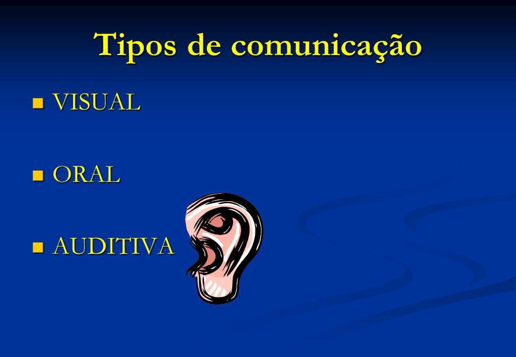 Tipos de comunicação VISUAL VISUAL ORAL ORAL AUDITIVA AUDITIVA