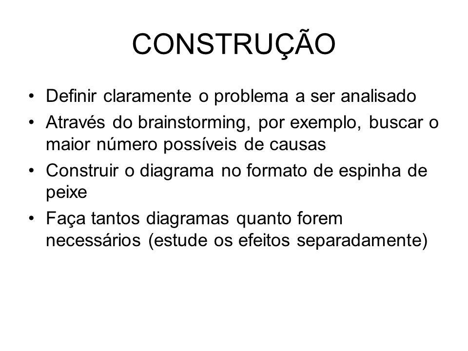 CONSTRUÇÃO Definir claramente o problema a ser analisado Através do brainstorming, por exemplo, buscar o maior número possíveis de causas Construir o