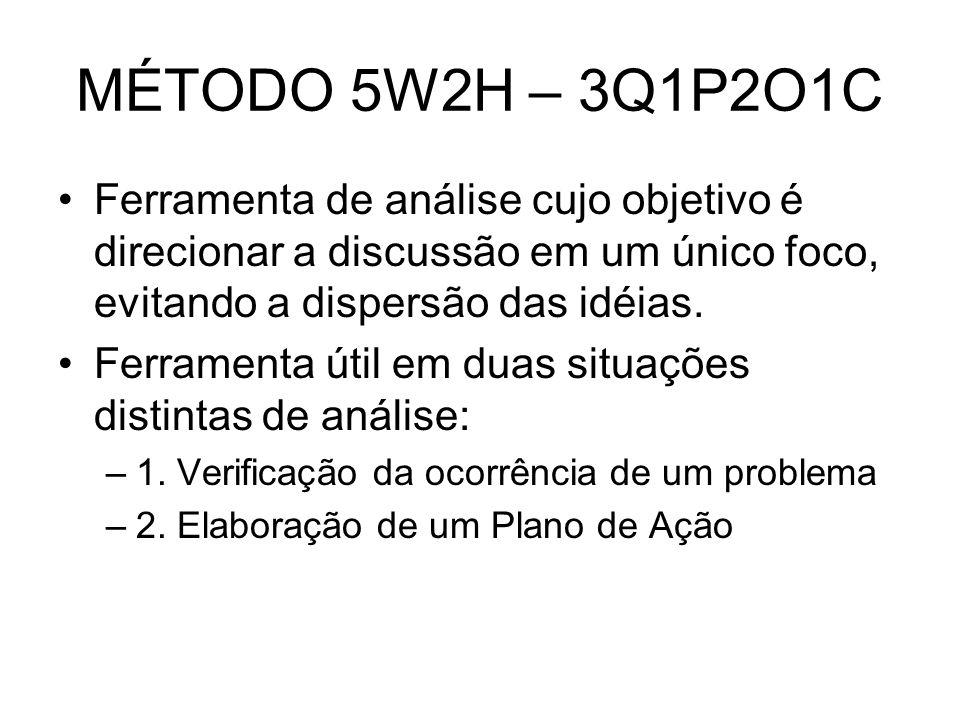 MÉTODO 5W2H – 3Q1P2O1C Ferramenta de análise cujo objetivo é direcionar a discussão em um único foco, evitando a dispersão das idéias. Ferramenta útil