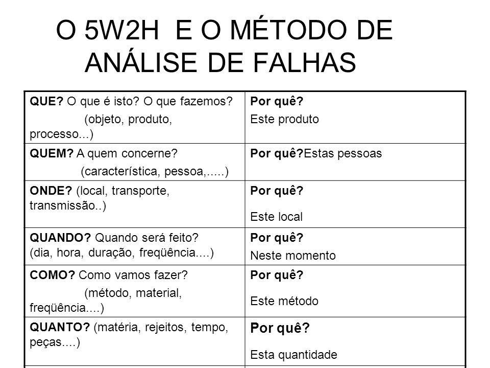 O 5W2H E O MÉTODO DE ANÁLISE DE FALHAS QUE? O que é isto? O que fazemos? (objeto, produto, processo...) Por quê? Este produto QUEM? A quem concerne? (