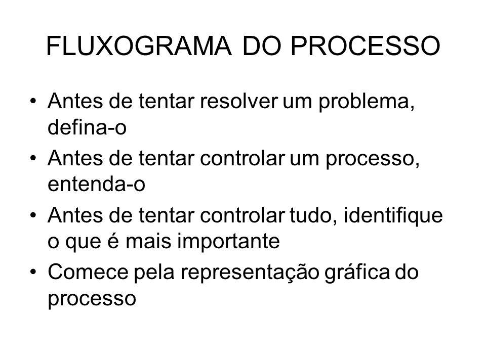 FLUXOGRAMA DO PROCESSO Antes de tentar resolver um problema, defina-o Antes de tentar controlar um processo, entenda-o Antes de tentar controlar tudo,