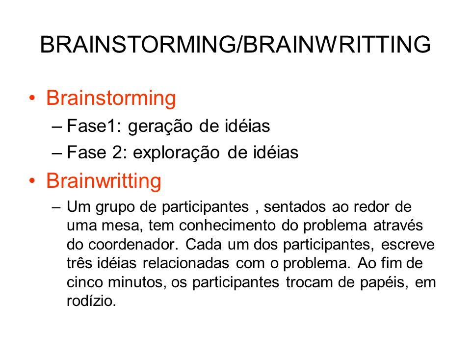 BRAINSTORMING/BRAINWRITTING Brainstorming –Fase1: geração de idéias –Fase 2: exploração de idéias Brainwritting –Um grupo de participantes, sentados a