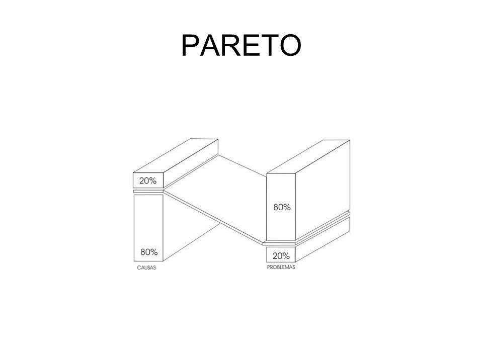PARETO