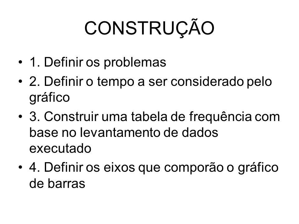 CONSTRUÇÃO 1. Definir os problemas 2. Definir o tempo a ser considerado pelo gráfico 3. Construir uma tabela de frequência com base no levantamento de
