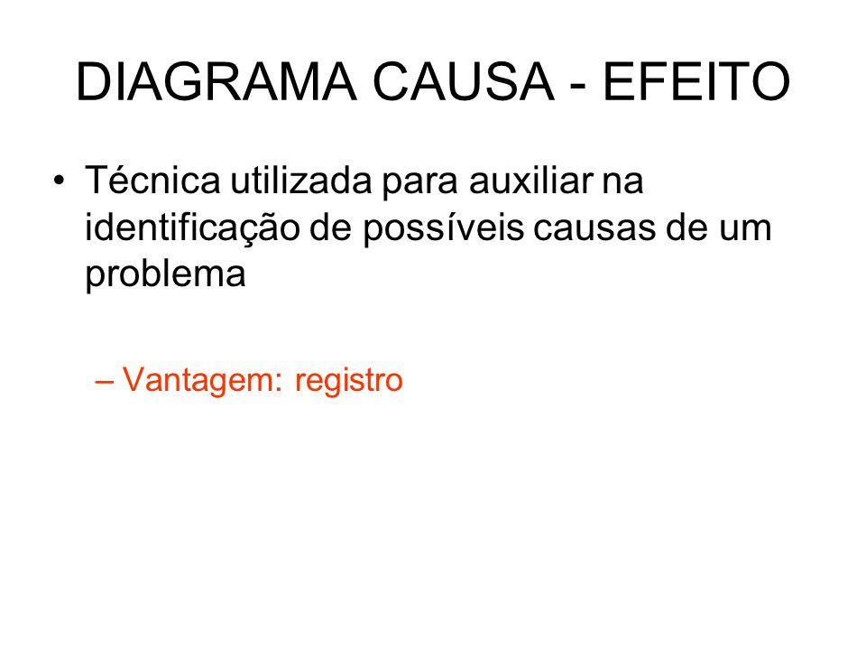 DIAGRAMA CAUSA - EFEITO Técnica utilizada para auxiliar na identificação de possíveis causas de um problema –Vantagem: registro