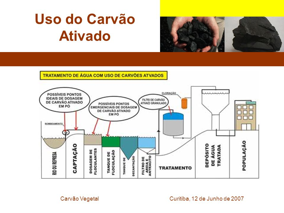Curitiba, 12 de Junho de 2007Carvão Vegetal Uso do Carvão Ativado