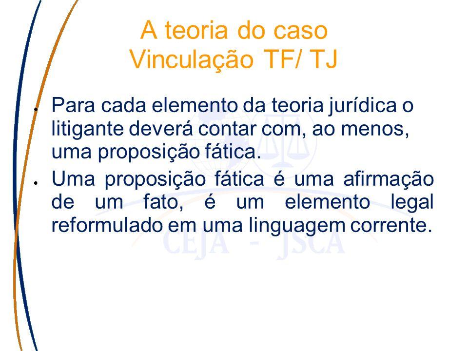 A teoria do caso Vinculação TF/ TJ Para cada elemento da teoria jurídica o litigante deverá contar com, ao menos, uma proposição fática.