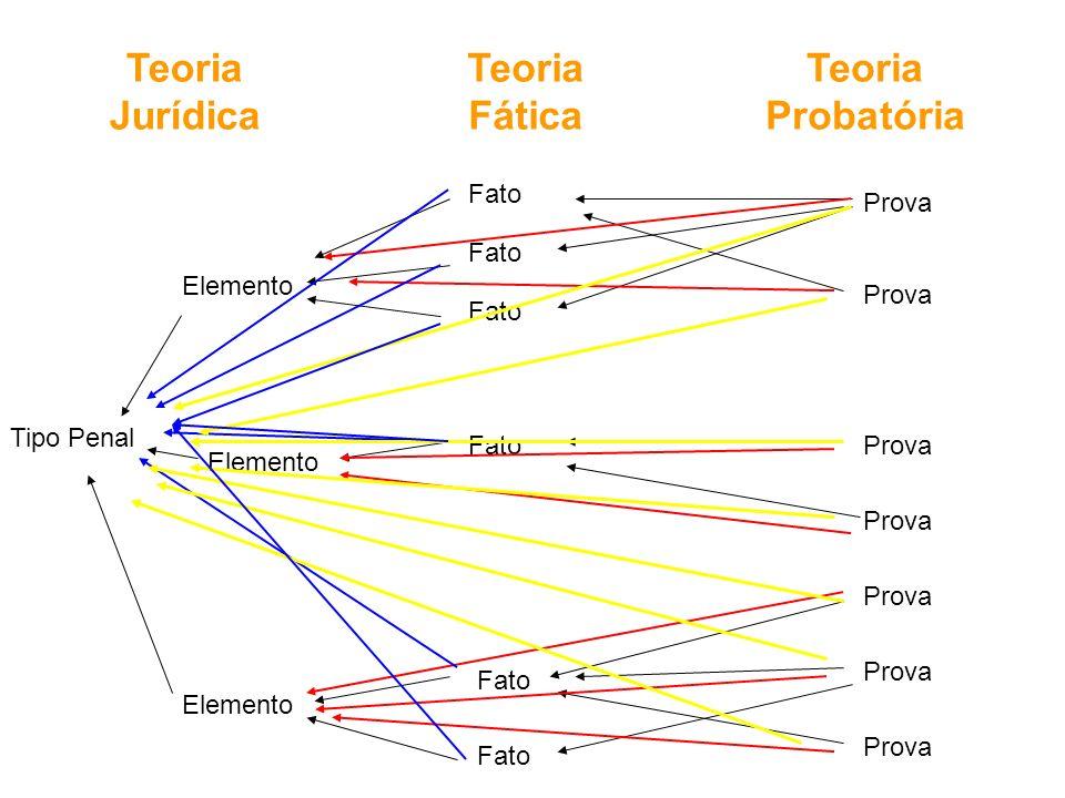 Teoria Jurídica Teoria Fática Teoria Probatória Tipo Penal Elemento Fato Prova Fato Prova