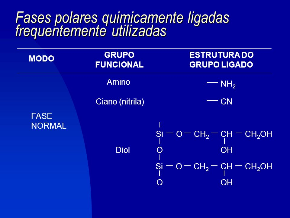 FASE ESTACIONÁRIA Líquido é quimicamente ligado ao suporte sólido.