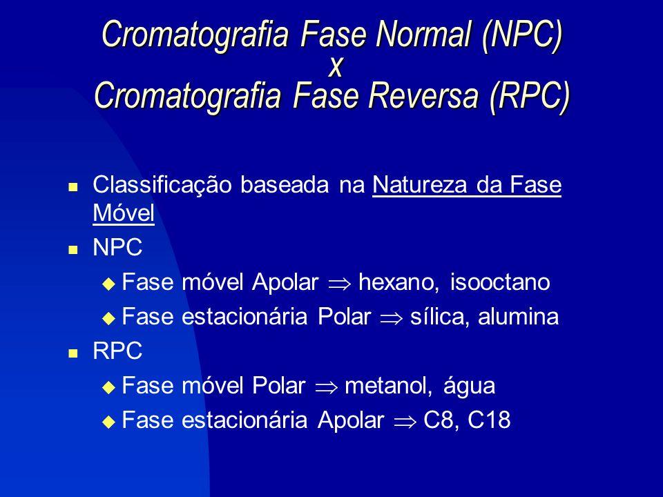 Cromatografia de Partição apolar Fluxo polar