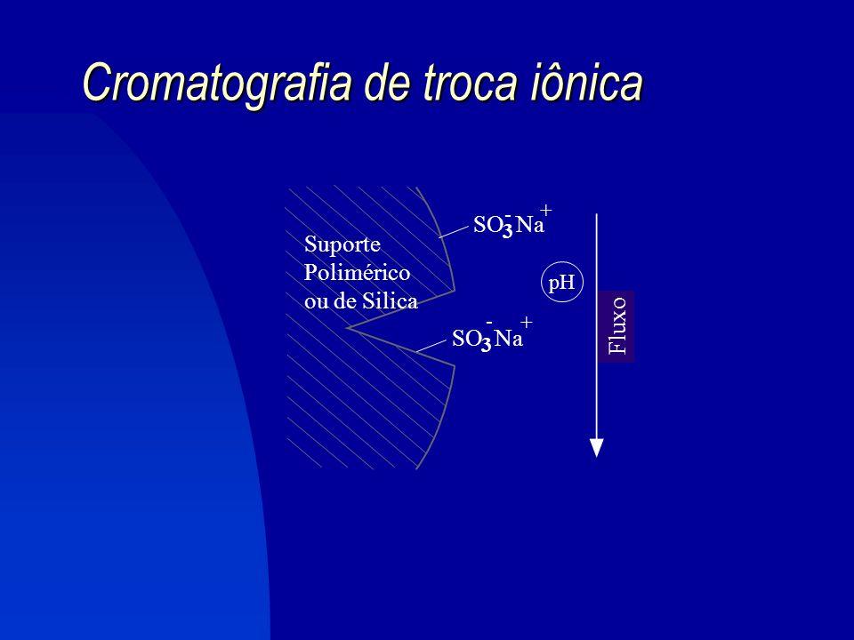 4.3. Cromatografia de troca iônica FASE ESTACIONÁRIA = grupos iônicos quimicamente ligados a um suporte (sílica ou polímeros de alto PM). Pode ser: tr