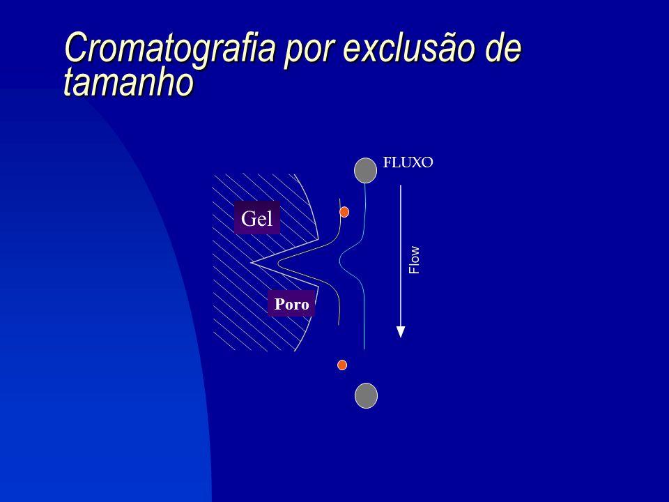 4.4. Cromatografia por exclusão de tamanho A separação é baseada no tamanho da molécula e não em fenômenos de interações físicas ou químicas FASE ESTA