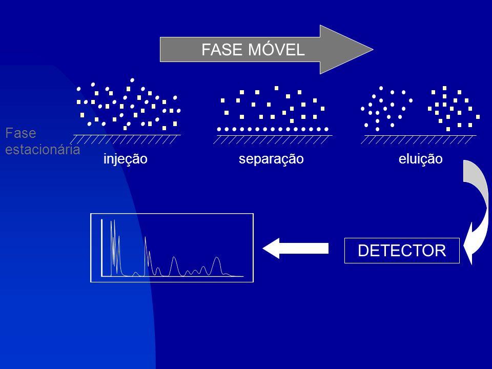1. Introdução CROMATOGRAFIA = método físico de separação no qual os constituintes de uma amostra a serem separados são distribuídos entre 2 fases: est