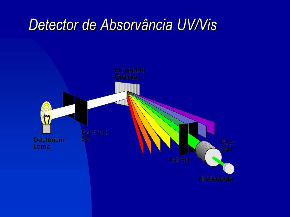 4.1. Detectores UV/Vis e Rede de Diodos (DAD) PRINCÍPIO: quando vários grupos funcionais são expostos à radiação, sofrem excitação eletrônica a qual r