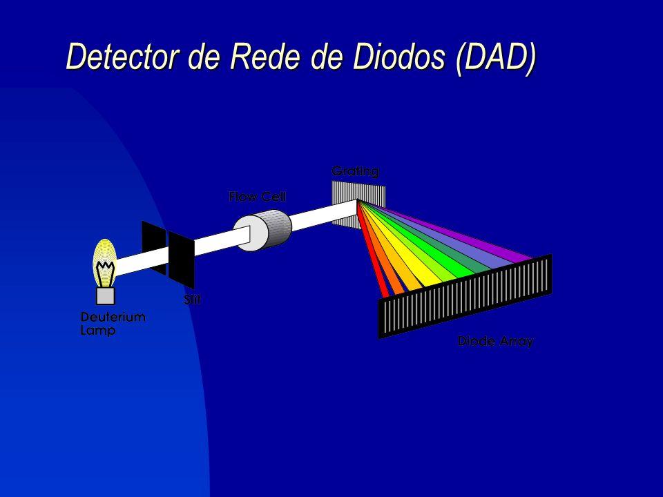 Detector de Absorvância UV/Vis Detector de Absorvância UV/Vis