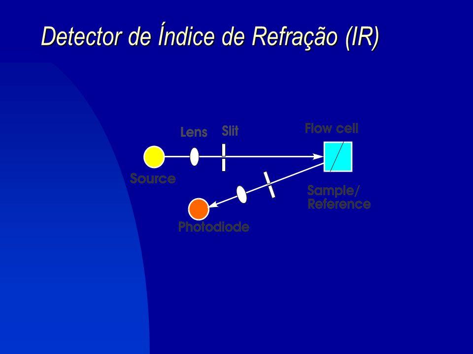4.3. Detectores de Índice de Refração (IR) PRINCÍPIO: mede a mudança do índice de refração dos efluentes das colunas IR : característica física de cad