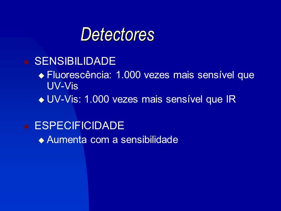 Detector de Índice de Refração (IR)