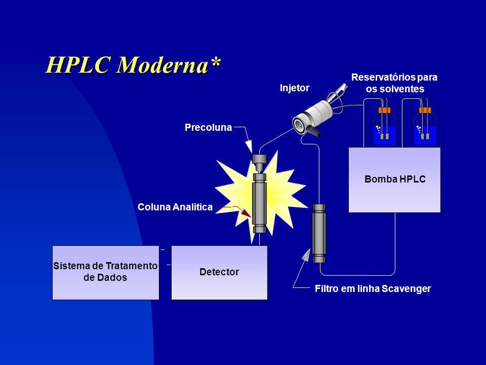 HPLC Moderna* Partículas da fase estacionária extremamente pequenas (diâmetro < 10 m) bombas para operações a altas pressões (até 500 atm) e baixas vazões (0,01 a 2-3 mL / min)........High Pressure LC Solventes especiais e ultra-puros Detectores seletivos e super-sensíveis, com tamanho de célula de detecção < 10 L