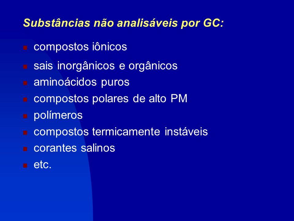 Substâncias não analisáveis por GC: compostos iônicos sais inorgânicos e orgânicos aminoácidos puros compostos polares de alto PM polímeros compostos termicamente instáveis corantes salinos etc.