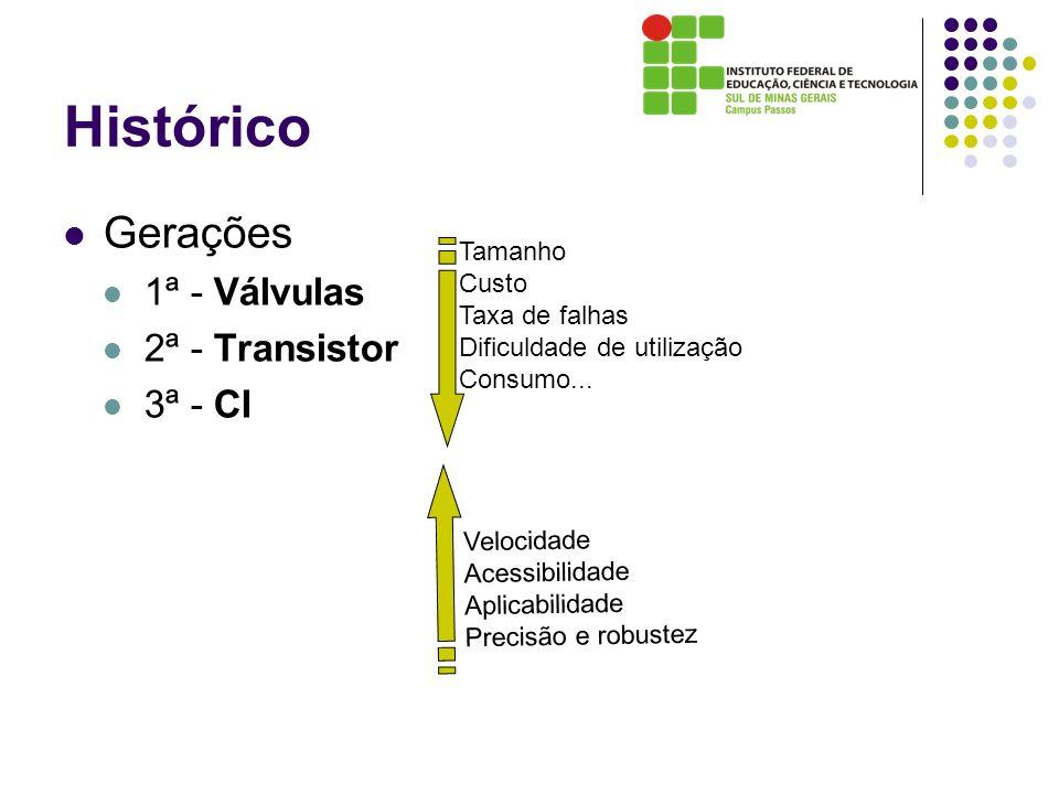 Histórico Gerações 1ª - Válvulas 2ª - Transistor 3ª - CI Tamanho Custo Taxa de falhas Dificuldade de utilização Consumo... Velocidade Acessibilidade A