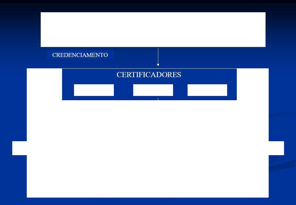 CERTIFICADORES INTERNA PRIMEIRA PARTE ORGANIZAÇÃO CLIENTEFORNECEDORES FCAVBVQIABS ACREDITADORES INMETROANSI-RAB UKAS CREDENCIAMENTO SEGUNDA PARTE SEGU