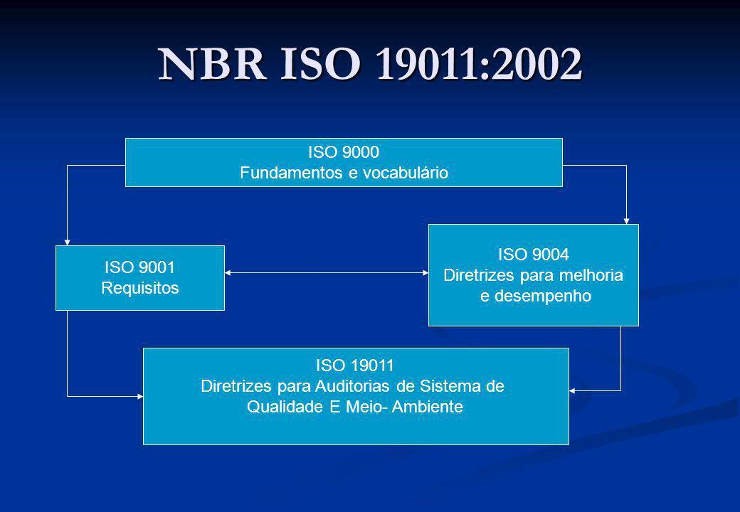 NBR ISO 19011:2002 ISO 9000 Fundamentos e vocabulário ISO 9001 Requisitos ISO 9004 Diretrizes para melhoria e desempenho ISO 19011 Diretrizes para Aud