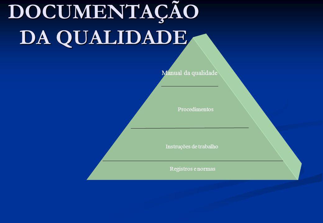 DOCUMENTAÇÃO DA QUALIDADE Manual da qualidade Procedimentos Instruções de trabalho Registros e normas