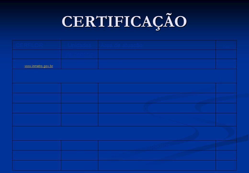 CERTIFICAÇÃO CERFLORUnidadesArea de atuação Data de negocio Fonte: www.inmetro.gov.brwww.inmetro.gov.br 10Florestas nov/07 FSC 69Florestas (mad. e não