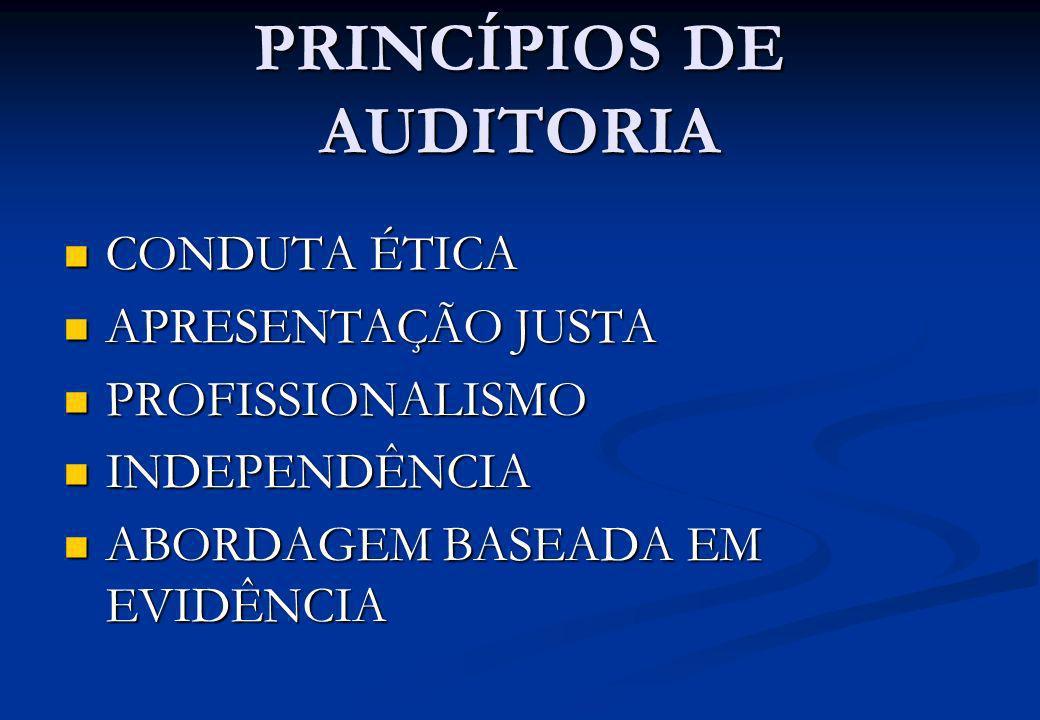PRINCÍPIOS DE AUDITORIA CONDUTA ÉTICA CONDUTA ÉTICA APRESENTAÇÃO JUSTA APRESENTAÇÃO JUSTA PROFISSIONALISMO PROFISSIONALISMO INDEPENDÊNCIA INDEPENDÊNCI