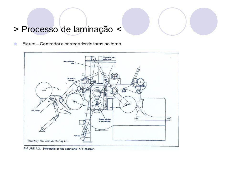 > Processo de laminação < Figura – Centrador e carregador de toras no torno