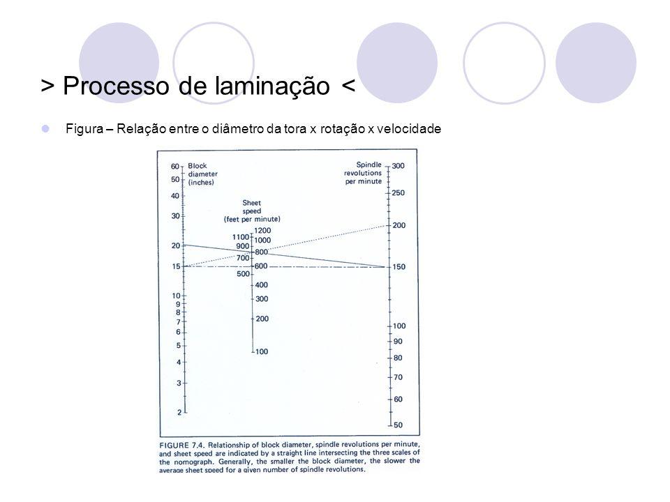 > Processo de laminação < Figura – Relação entre o diâmetro da tora x rotação x velocidade