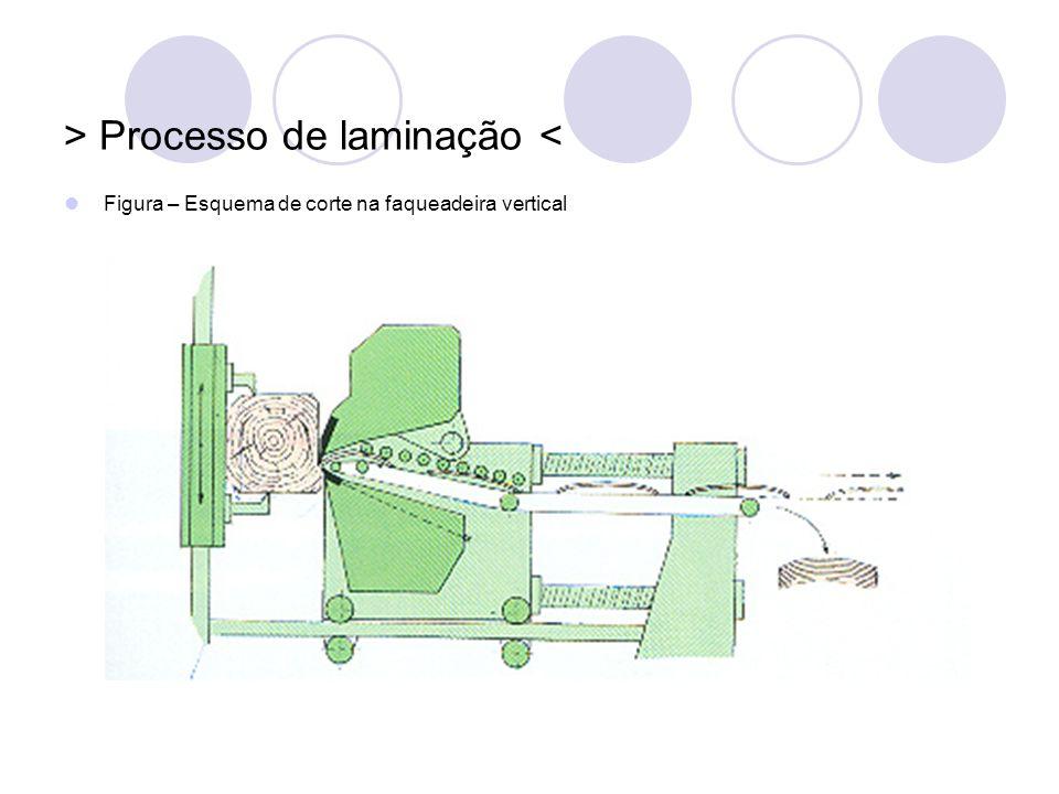 > Processo de laminação < Figura – Esquema de corte na faqueadeira vertical
