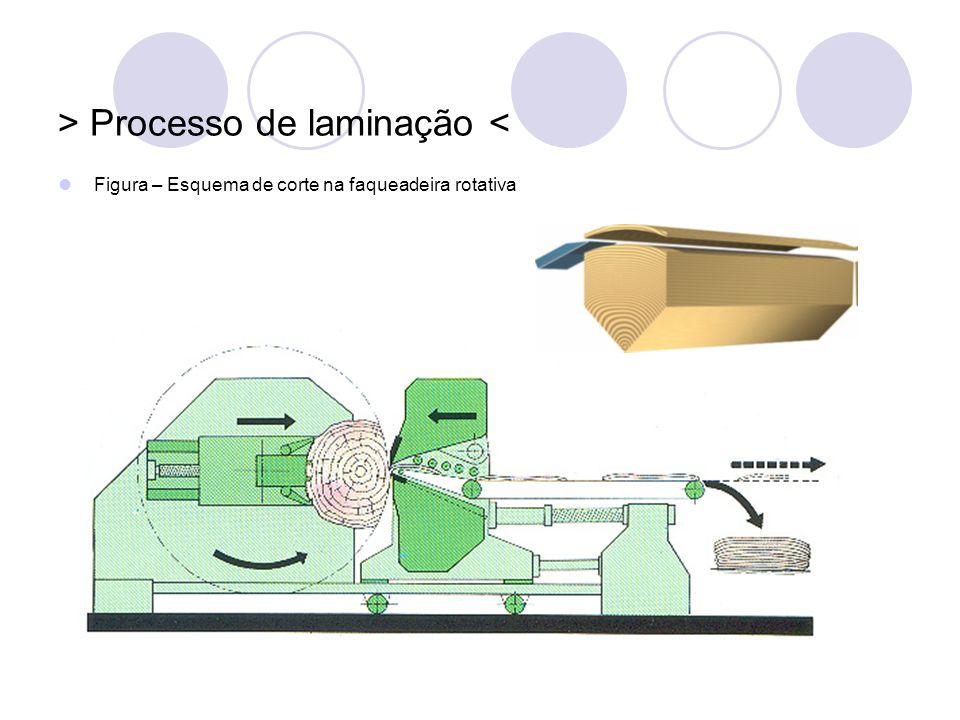 > Processo de laminação < Figura – Esquema de corte na faqueadeira rotativa