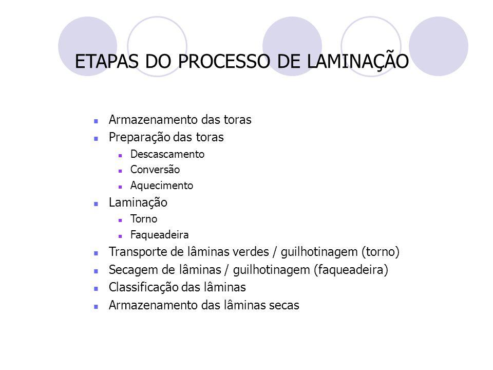 ETAPAS DO PROCESSO DE LAMINAÇÃO Armazenamento das toras Preparação das toras Descascamento Conversão Aquecimento Laminação Torno Faqueadeira Transport