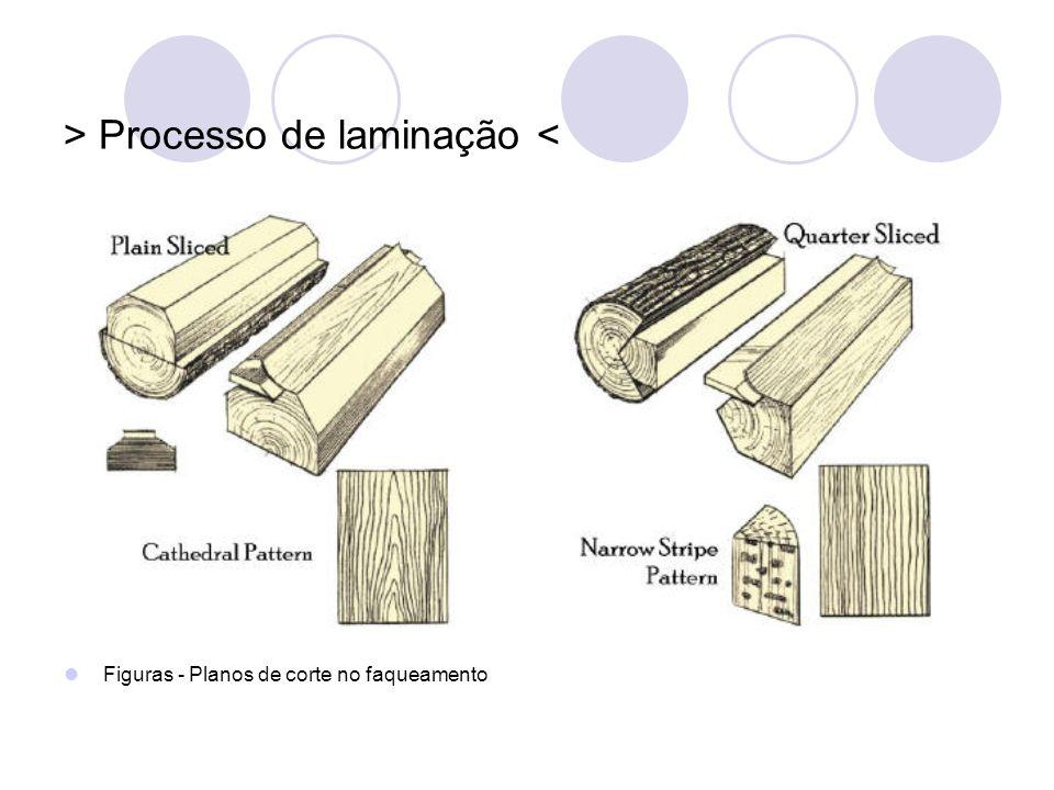 > Processo de laminação < Figuras - Planos de corte no faqueamento