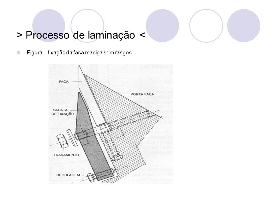 > Processo de laminação < Figura – fixação da faca maciça sem rasgos