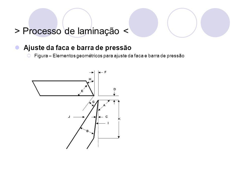 > Processo de laminação < Ajuste da faca e barra de pressão Figura – Elementos geométricos para ajuste da faca e barra de pressão A Ângulo de faca; B