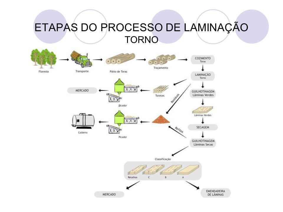 > Preparação das toras para laminação < Conversão das toras Figura – Sistema de motoserra para traçamento de toras