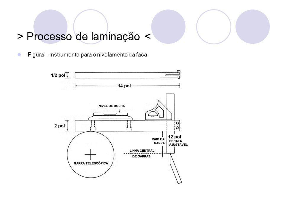 > Processo de laminação < Figura – Instrumento para o nivelamento da faca