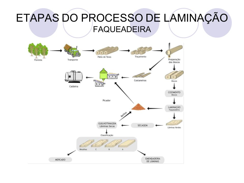 > Processo de laminação < Figura – Faqueadeira rotativa