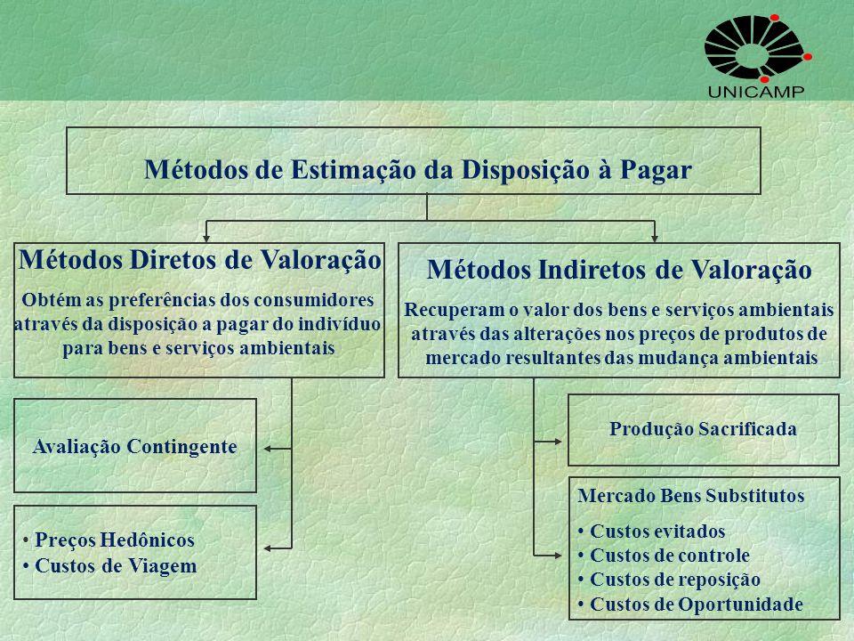 Métodos de Estimação da Disposição à Pagar Métodos Indiretos de Valoração Recuperam o valor dos bens e serviços ambientais através das alterações nos